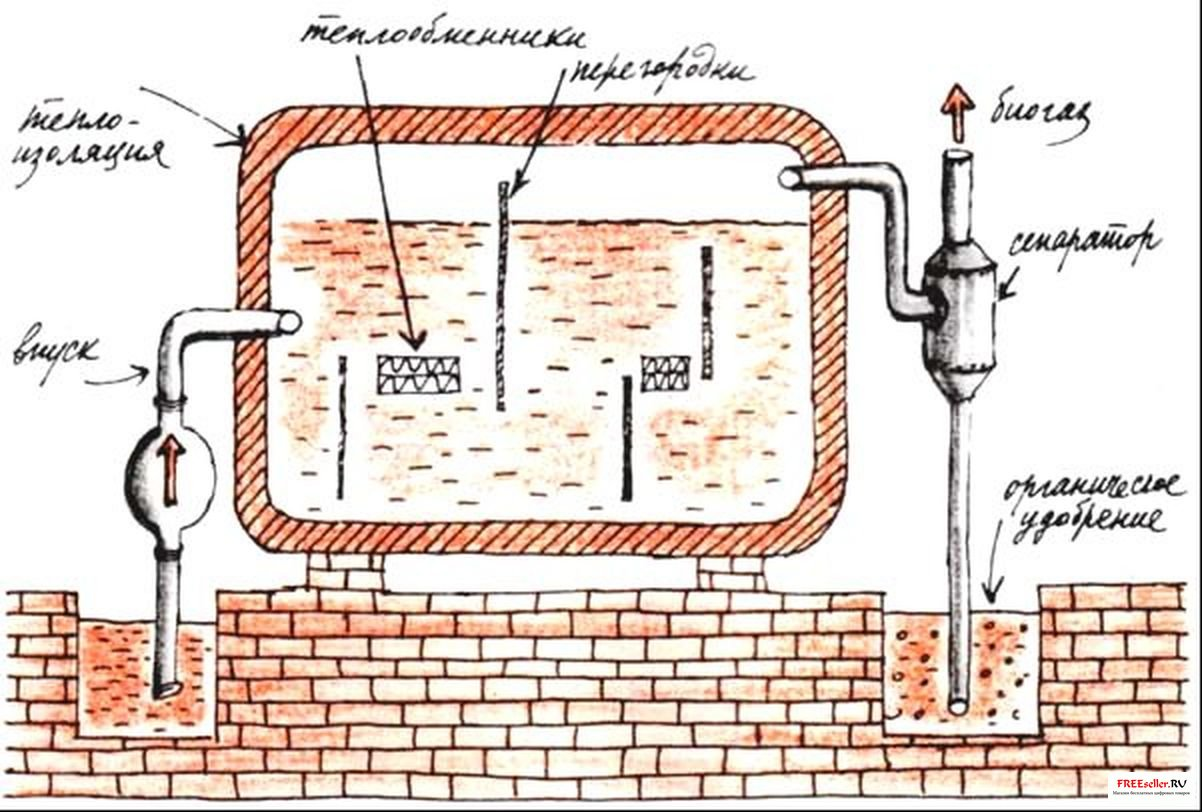 Биогаз своими руками в домашних условиях: чертежи, фото, видео 41